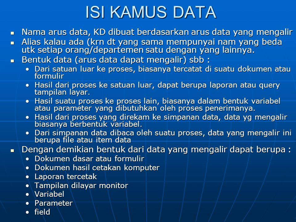 ISI KAMUS DATA Nama arus data, KD dibuat berdasarkan arus data yang mengalir Nama arus data, KD dibuat berdasarkan arus data yang mengalir Alias kalau ada (krn dt yang sama mempunyai nam yang beda utk setiap orang/departemen satu dengan yang lainnya.