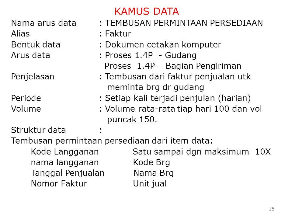 15 KAMUS DATA Nama arus data: TEMBUSAN PERMINTAAN PERSEDIAAN Alias : Faktur Bentuk data : Dokumen cetakan komputer Arus data : Proses 1.4P - Gudang Pr