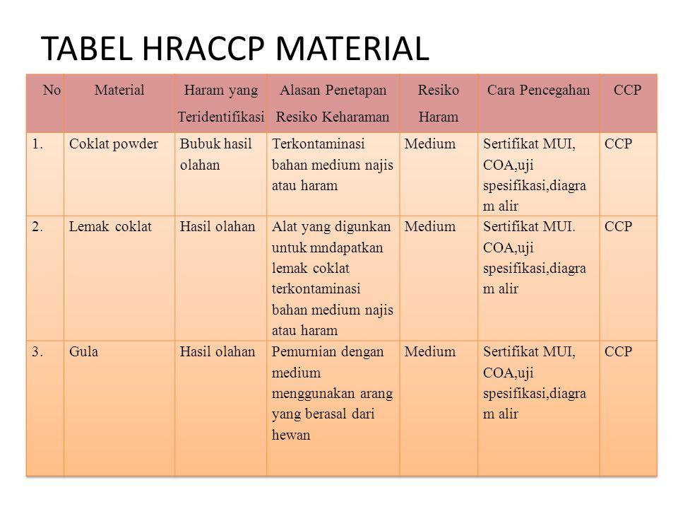 TABEL HRACCP MATERIAL