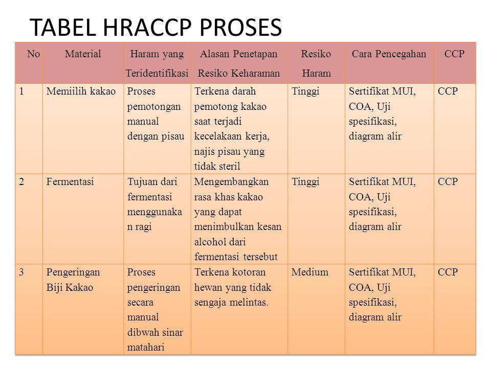 TABEL HRACCP PROSES