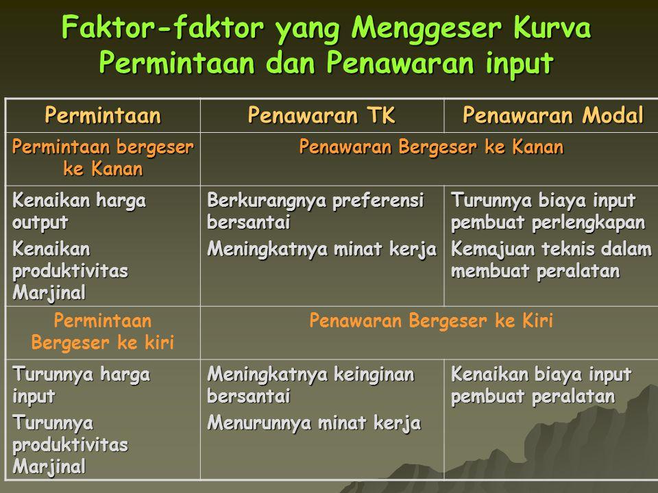 Faktor-faktor yang Menggeser Kurva Permintaan dan Penawaran input Permintaan Penawaran TK Penawaran Modal Permintaan bergeser ke Kanan Penawaran Berge