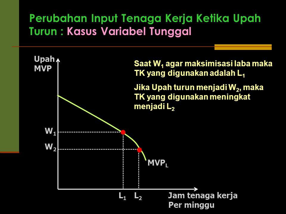 Upah MVP W2W2 W1W1 L1L1 L2L2 MVP L Jam tenaga kerja Per minggu Perubahan Input Tenaga Kerja Ketika Upah Turun : Kasus Variabel Tunggal Saat W 1 agar m