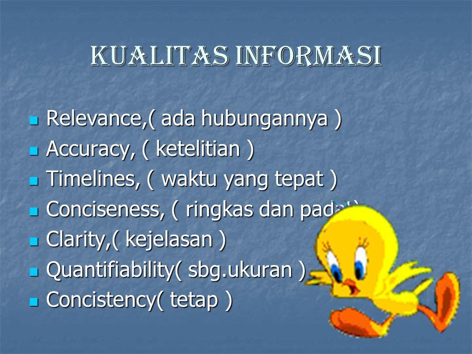 Kualitas informasi Relevance,( ada hubungannya ) Relevance,( ada hubungannya ) Accuracy, ( ketelitian ) Accuracy, ( ketelitian ) Timelines, ( waktu yang tepat ) Timelines, ( waktu yang tepat ) Conciseness, ( ringkas dan padat) Conciseness, ( ringkas dan padat) Clarity,( kejelasan ) Clarity,( kejelasan ) Quantifiability( sbg.ukuran ) Quantifiability( sbg.ukuran ) Concistency( tetap ) Concistency( tetap )