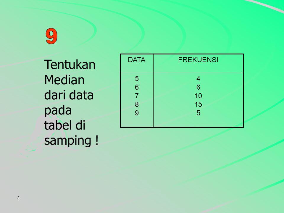 2 Tentukan Median dari data pada tabel di samping ! DATAFREKUENSI 5678956789 4 6 10 15 5
