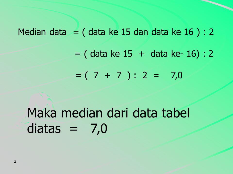 2 Median data = ( ke 15 dan data ke 16 ) : 2 = ( data ke 15 + data ke- 16) : 2 = ( 7 + 7 ) : 2 = 7,0 Maka median dari data tabel diatas = 7,0