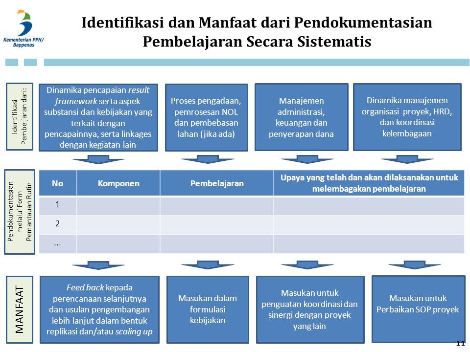Identifikasi dan Manfaat dari Pendokumentasian Pembelajaran Secara Sistematis NoKomponenPembelajaran Upaya yang telah dan akan dilaksanakan untuk mele
