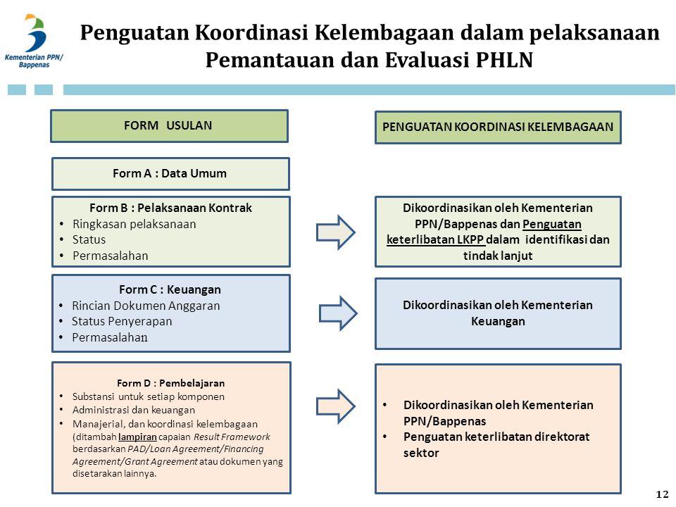 Penguatan Koordinasi Kelembagaan dalam pelaksanaan Pemantauan dan Evaluasi PHLN Form A : Data Umum Form B : Pelaksanaan Kontrak Ringkasan pelaksanaan