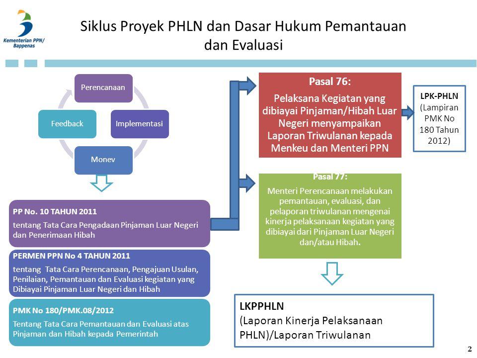 PerencanaanImplementasiMonevFeedback Siklus Proyek PHLN dan Dasar Hukum Pemantauan dan Evaluasi PP No. 10 TAHUN 2011 tentang Tata Cara Pengadaan Pinja