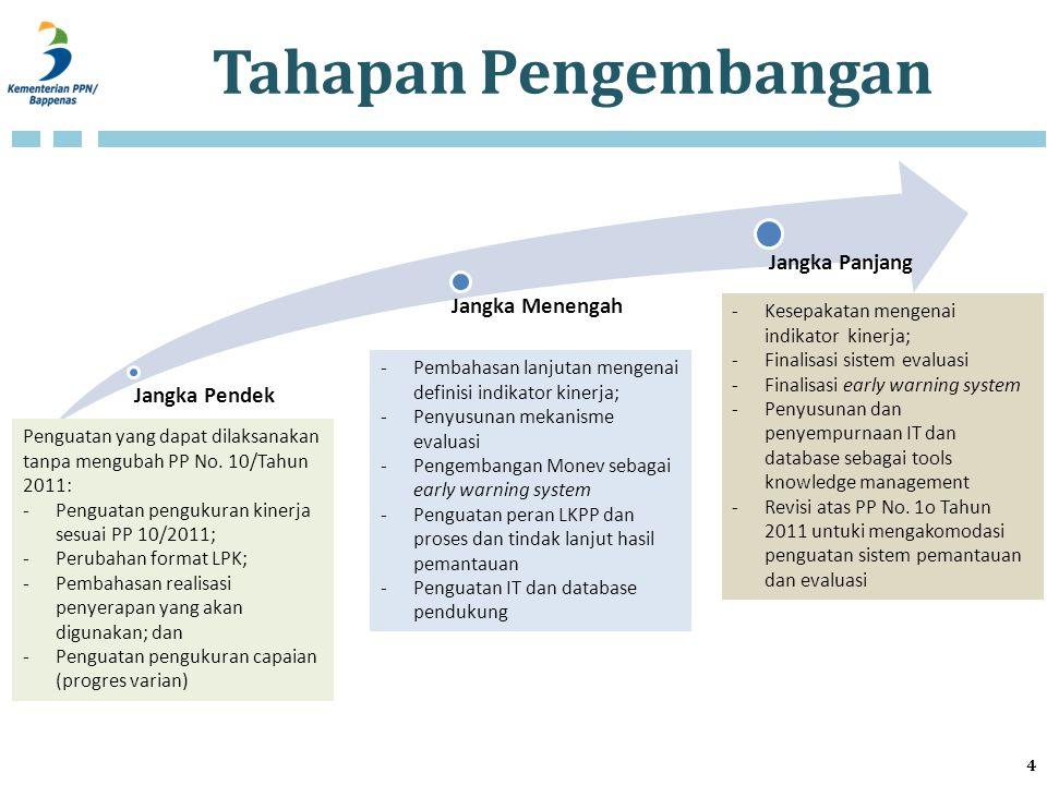 Tahapan Pengembangan Jangka Pendek Jangka Menengah Jangka Panjang Penguatan yang dapat dilaksanakan tanpa mengubah PP No. 10/Tahun 2011: -Penguatan pe