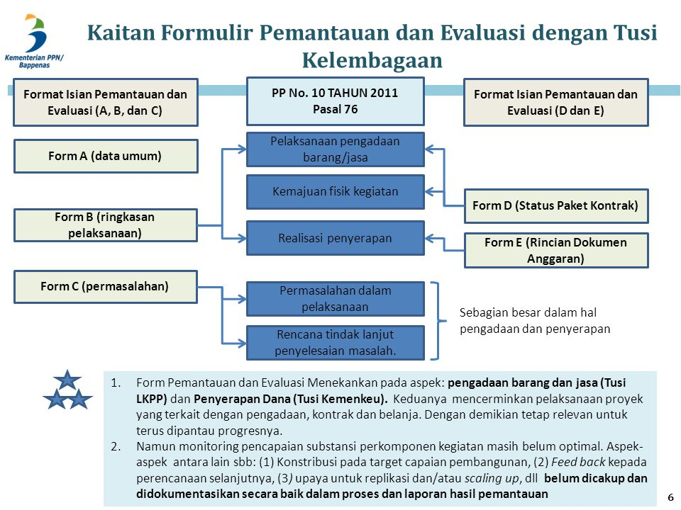 Kaitan Formulir Pemantauan dan Evaluasi dengan Tusi Kelembagaan PP No. 10 TAHUN 2011 Pasal 76 Form A (data umum) Form B (ringkasan pelaksanaan) Form C