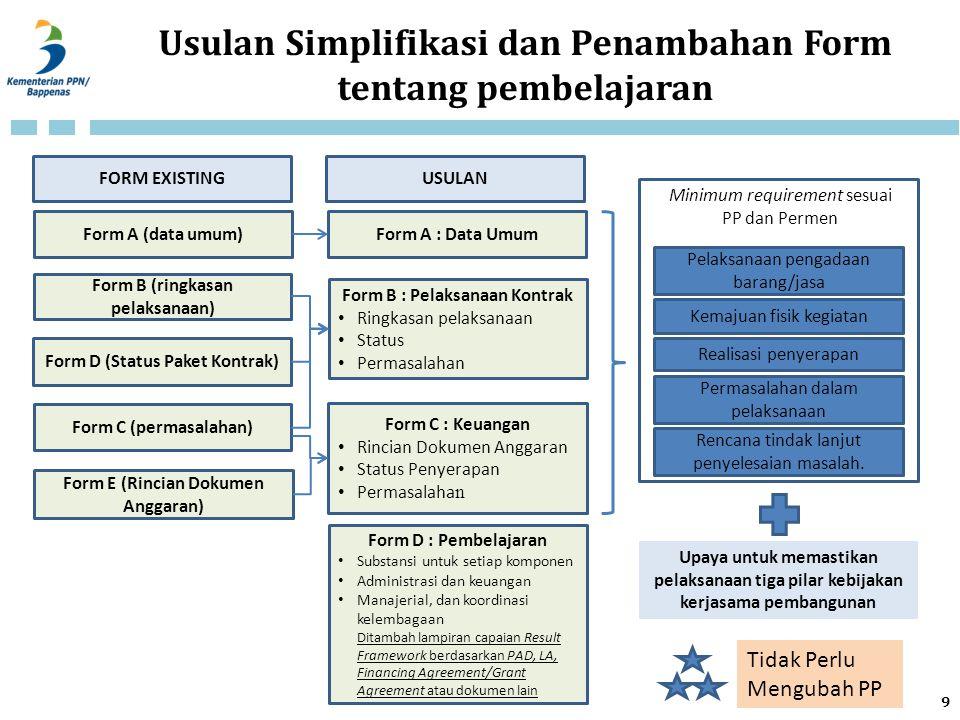 Usulan Simplifikasi dan Penambahan Form tentang pembelajaran Form A (data umum) Form B (ringkasan pelaksanaan) Form C (permasalahan) Pelaksanaan penga