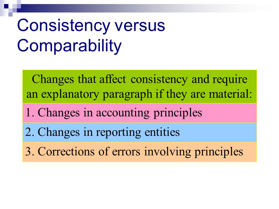 Consistency versus Comparability Changes that affect consistency and require an explanatory paragraph if they are material: 1. Changes in accounting p