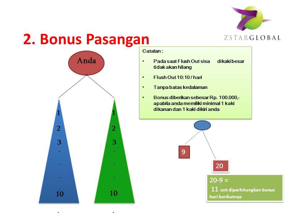 Plan A Anda A Rp. 100.000 Anda B Rp. 100.000 A C Rp. 100.00 Rp. 100.000 1.Bonus Rekomendasi (Dibayarkan harian) Ilustrasi : Anda mensponsori A,B,C, Ma