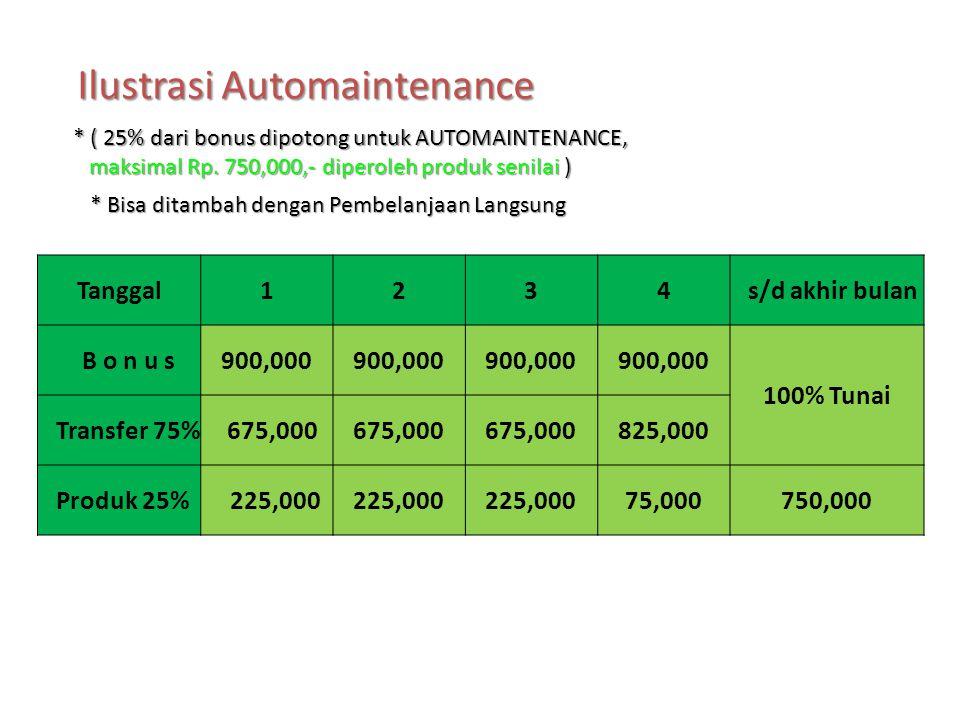 Bonus Unilevel (bulanan) BONUS ANDA (Bonus Sponsor, Pasangan, generasi,bonus royalty) pada PLAN A akan dipotong 25% sebagai Automaintenance sampai mak