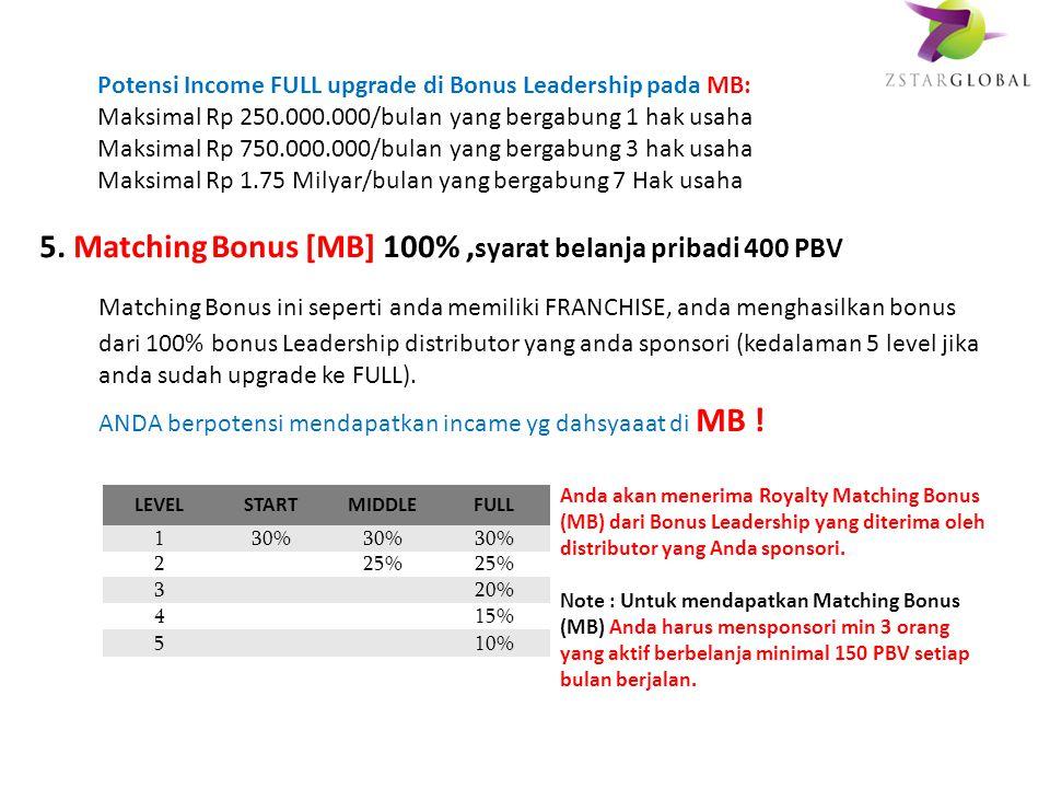 START : 10% x Weak Leg (Max Bonus = Rp. 50.000.000,- / bulan) MIDDLE : 15% x Weak Leg (Max Bonus = Rp. 150.000.000,- / bulan) FULL : 20% x Weak Leg (M
