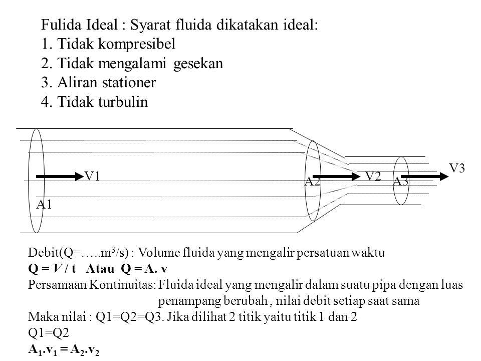 Fulida Ideal : Syarat fluida dikatakan ideal: 1. Tidak kompresibel 2. Tidak mengalami gesekan 3. Aliran stationer 4. Tidak turbulin A3 A2 A1 V1V2 V3 D