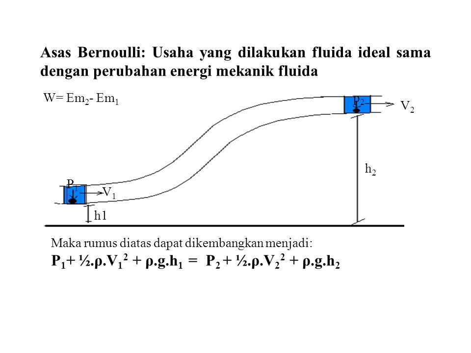 Asas Bernoulli: Usaha yang dilakukan fluida ideal sama dengan perubahan energi mekanik fluida V1V1 P1P1 h1 p2p2 V2V2 h2h2 W= Em 2 - Em 1 Maka rumus di
