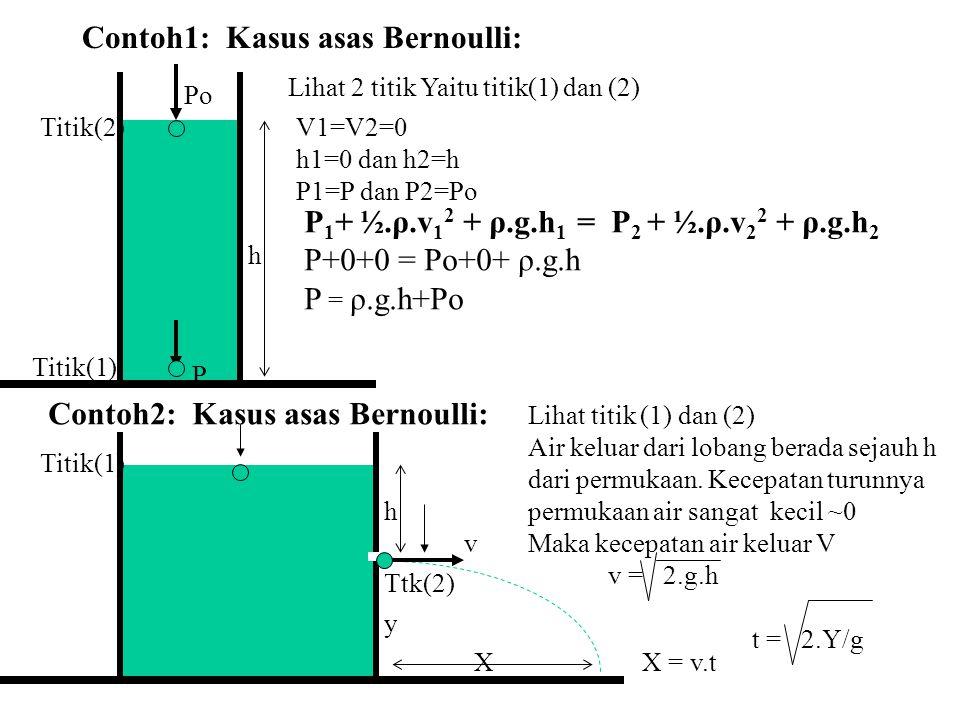 Contoh1: Kasus asas Bernoulli: Po P Titik(2) Titik(1) Lihat 2 titik Yaitu titik(1) dan (2) V1=V2=0 h1=0 dan h2=h P1=P dan P2=Po h P 1 + ½.ρ.v 1 2 + ρ.