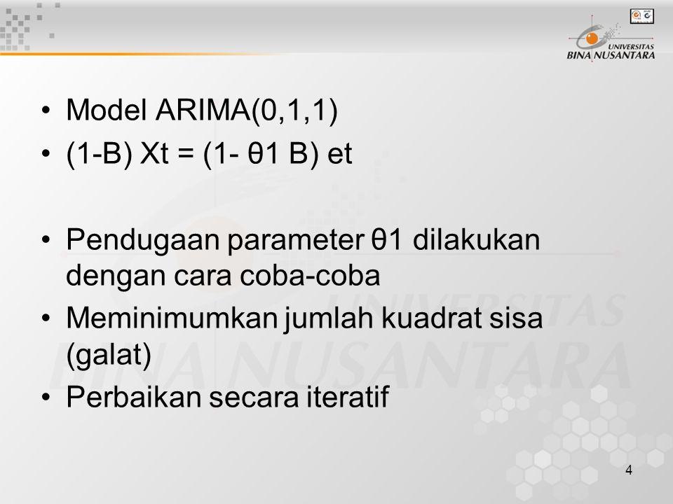 5 Proses AR(p) Untuk proses autoregresif pada orde p, persamaan Yule-Walker didefinisikan sebagai p1 = Φ1 + Φ2 ρ 1 + … + Φp ρ p-1 ρ 2 = Φ1 ρ 1 + Φ2 + … + Φp ρ p-2 …….