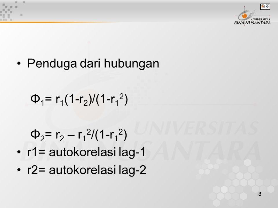 9 Proses MA(q) Autokorelasi proses MA(q) dapat dinyatakan dalam bentuk - θ1 + θ1 θ k+1 + … θ q-k θ q ρ k = -------------------------------------- 1 + θ1 2 + … + θq 2 Nilai taksiran pendahuluan diperoleh dari koefisien autokorelasi dari data hasil pengamatan