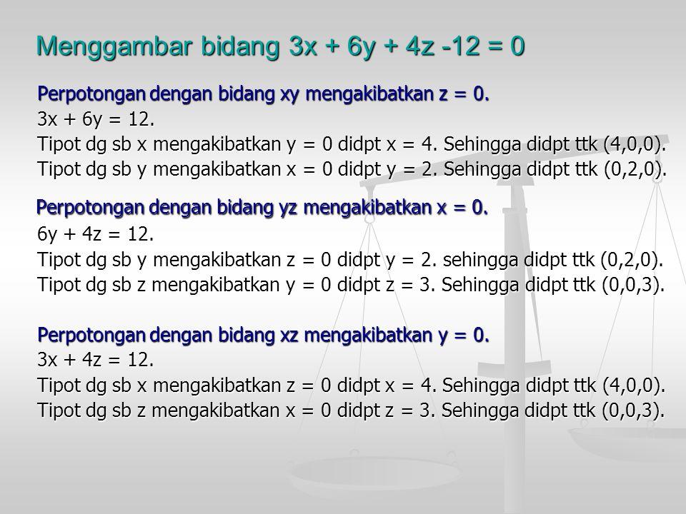 Menggambar bidang 3x + 6y + 4z -12 = 0 Perpotongan dengan bidang xy mengakibatkan z = 0. Perpotongan dengan bidang xy mengakibatkan z = 0. 3x + 6y = 1