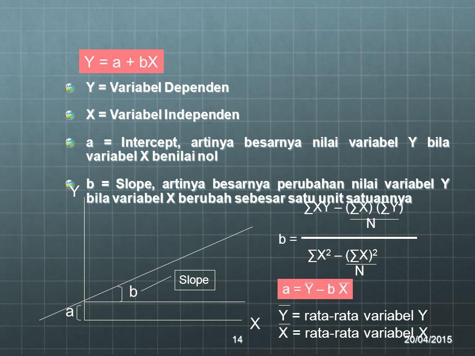 Y = Variabel Dependen X = Variabel Independen a = Intercept, artinya besarnya nilai variabel Y bila variabel X benilai nol b = Slope, artinya besarnya perubahan nilai variabel Y bila variabel X berubah sebesar satu unit satuannya 20/04/201514 Y = a + bX X Y b a ∑XY – (∑X) (∑Y) N b = ∑X 2 – (∑X) 2 N a = Y – b X Y = rata-rata variabel Y X = rata-rata variabel X Slope