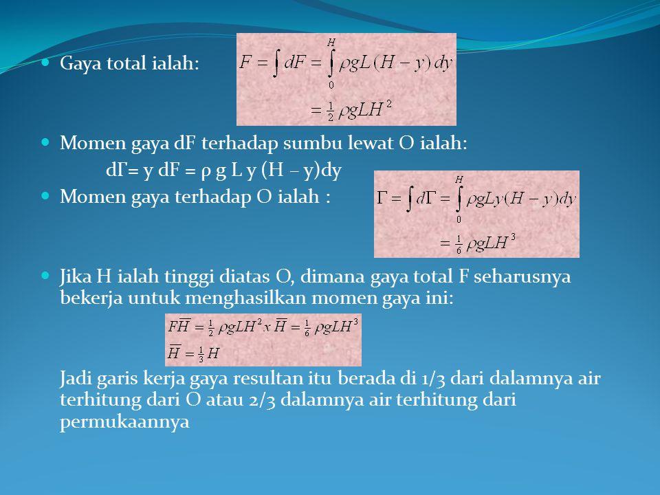 Gaya total ialah: Momen gaya dF terhadap sumbu lewat O ialah: dГ= y dF = ρ g L y (H – y)dy Momen gaya terhadap O ialah : Jika H ialah tinggi diatas O,