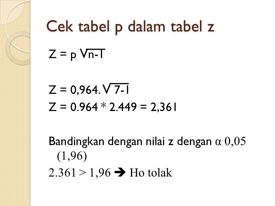 Cek tabel p dalam tabel z Z = p V n-1 Z = 0,964. V 7-1 Z = 0.964 * 2.449 = 2,361 Bandingkan dengan nilai z dengan α 0,05 (1,96) 2.361 > 1,96  Ho tola