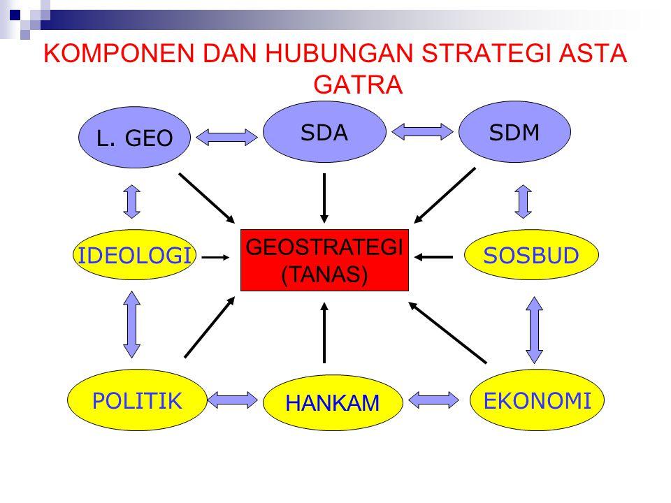 KOMPONEN DAN HUBUNGAN STRATEGI ASTA GATRA SDA L.