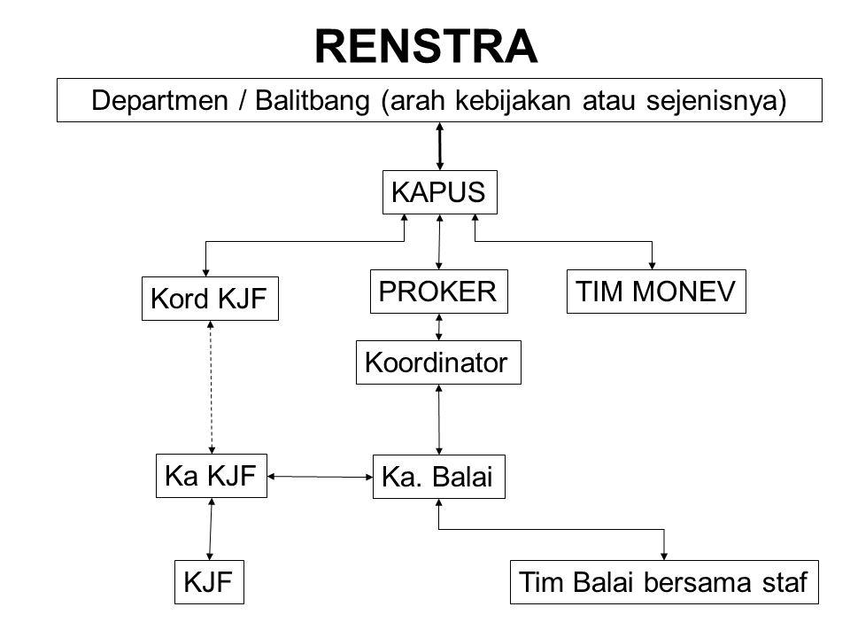 RENSTRA Kord KJF TIM MONEV Koordinator KAPUS Ka KJF Ka. Balai PROKER Departmen / Balitbang (arah kebijakan atau sejenisnya) KJFTim Balai bersama staf