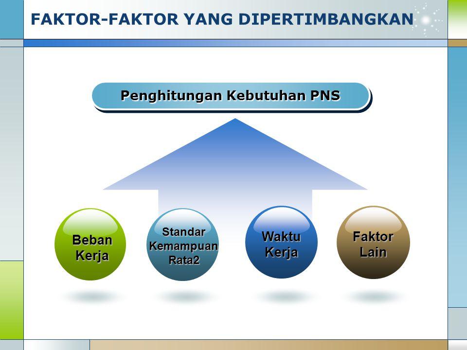 FAKTOR-FAKTOR YANG DIPERTIMBANGKAN Penghitungan Kebutuhan PNS Beban Kerja Standar Kemampuan Rata2 Waktu Kerja Faktor Lain