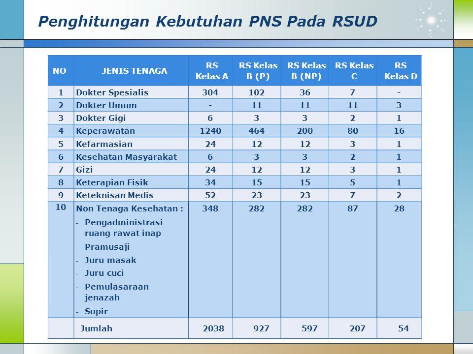 Penghitungan Kebutuhan PNS Pada RSUD NOJENIS TENAGA RS Kelas A RS Kelas B (P) RS Kelas B (NP) RS Kelas C RS Kelas D 1Dokter Spesialis304102367- 2Dokte