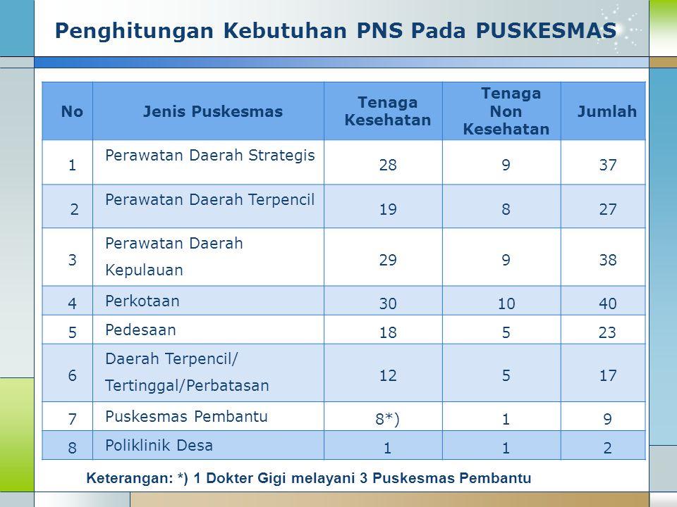 Penghitungan Kebutuhan PNS Pada PUSKESMAS NoJenis Puskesmas Tenaga Kesehatan Tenaga Non Kesehatan Jumlah 1 Perawatan Daerah Strategis 28937 2 Perawata