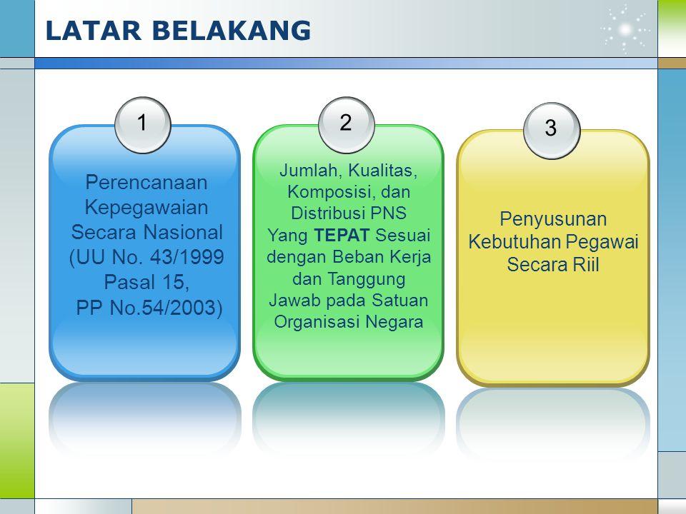 1 Perencanaan Kepegawaian Secara Nasional (UU No. 43/1999 Pasal 15, PP No.54/2003) 2 Jumlah, Kualitas, Komposisi, dan Distribusi PNS Yang TEPAT Sesuai