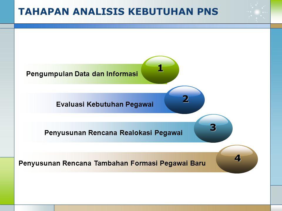 4 2 3 1 Pengumpulan Data dan Informasi Evaluasi Kebutuhan Pegawai Penyusunan Rencana Realokasi Pegawai Penyusunan Rencana Tambahan Formasi Pegawai Bar