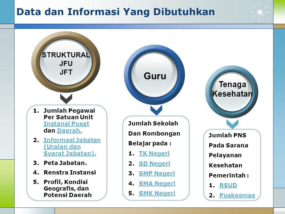 Jumlah Sekolah Dan Rombongan Belajar pada : 1.TK NegeriTK Negeri 2.SD NegeriSD Negeri 3.SMP NegeriSMP Negeri 4.SMA NegeriSMA Negeri 5.SMK NegeriSMK Ne
