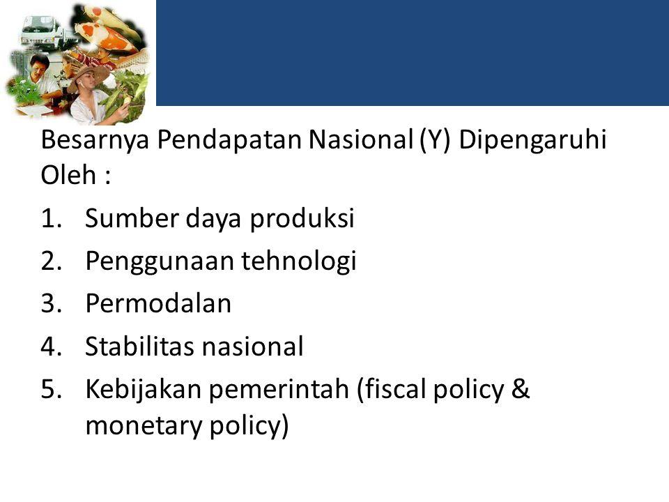 Besarnya Pendapatan Nasional (Y) Dipengaruhi Oleh : 1.Sumber daya produksi 2.Penggunaan tehnologi 3.Permodalan 4.Stabilitas nasional 5.Kebijakan pemerintah (fiscal policy & monetary policy)