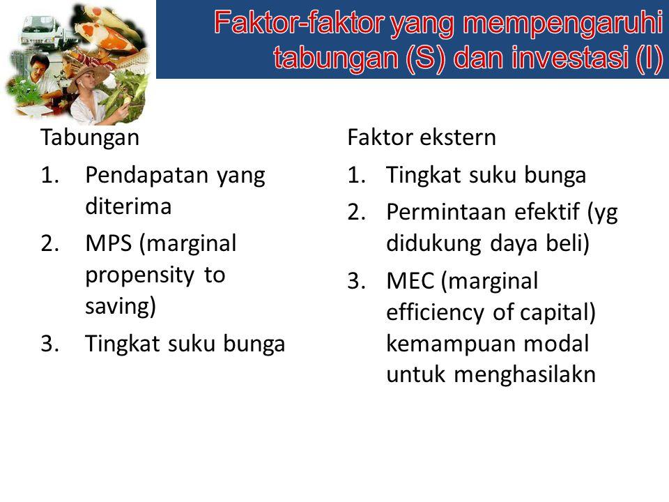 Tabungan 1.Pendapatan yang diterima 2.MPS (marginal propensity to saving) 3.Tingkat suku bunga Faktor ekstern 1.Tingkat suku bunga 2.Permintaan efektif (yg didukung daya beli) 3.MEC (marginal efficiency of capital) kemampuan modal untuk menghasilakn