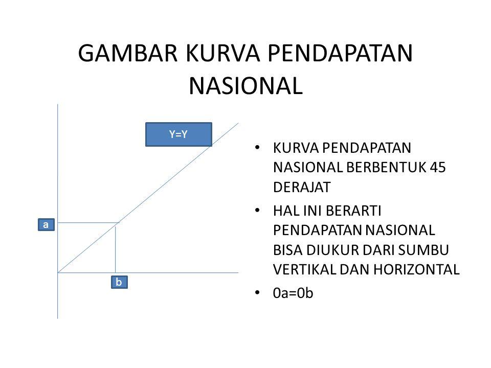 GAMBAR KURVA PENDAPATAN NASIONAL KURVA PENDAPATAN NASIONAL BERBENTUK 45 DERAJAT HAL INI BERARTI PENDAPATAN NASIONAL BISA DIUKUR DARI SUMBU VERTIKAL DAN HORIZONTAL 0a=0b Y=Y b a