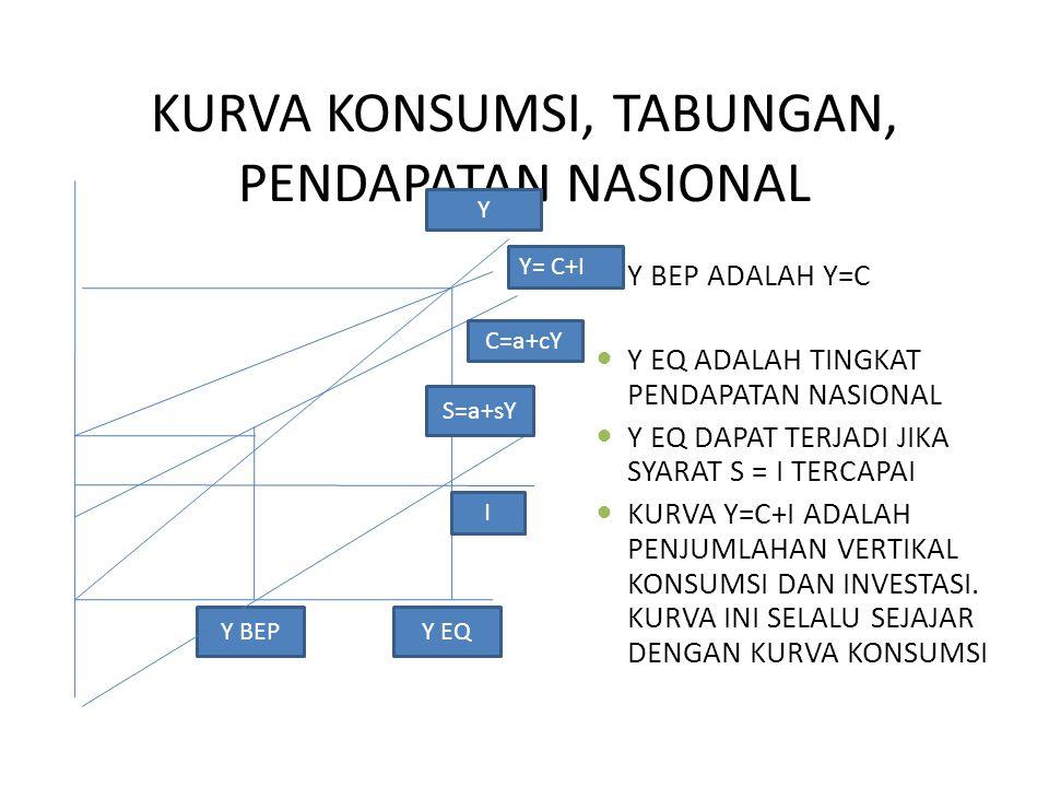 KURVA KONSUMSI, TABUNGAN, PENDAPATAN NASIONAL Y BEP ADALAH Y=C Y EQ ADALAH TINGKAT PENDAPATAN NASIONAL Y EQ DAPAT TERJADI JIKA SYARAT S = I TERCAPAI KURVA Y=C+I ADALAH PENJUMLAHAN VERTIKAL KONSUMSI DAN INVESTASI.