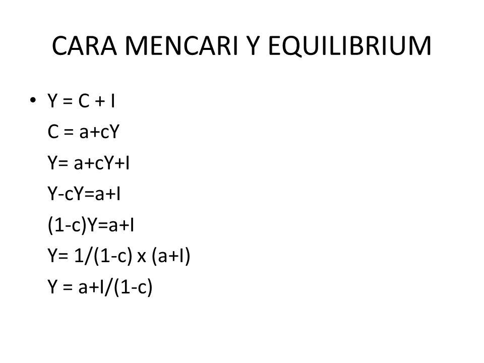 CARA MENCARI Y EQUILIBRIUM Y = C + I C = a+cY Y= a+cY+I Y-cY=a+I (1-c)Y=a+I Y= 1/(1-c) x (a+I) Y = a+I/(1-c)