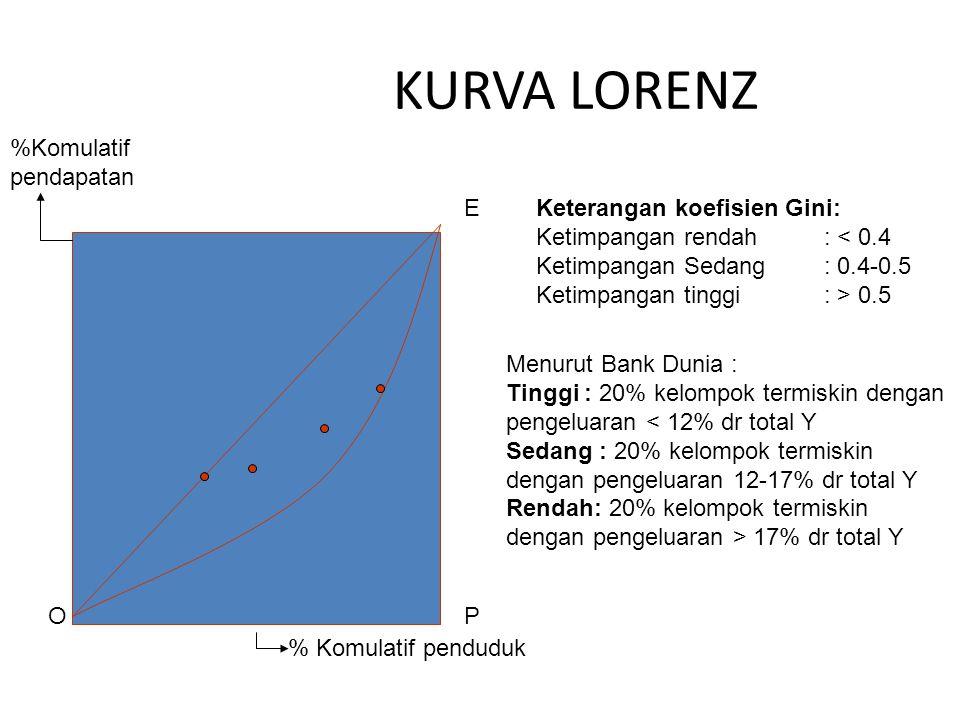 KURVA LORENZ % Komulatif penduduk %Komulatif pendapatan O E P Keterangan koefisien Gini: Ketimpangan rendah : < 0.4 Ketimpangan Sedang: 0.4-0.5 Ketimpangan tinggi: > 0.5 Menurut Bank Dunia : Tinggi : 20% kelompok termiskin dengan pengeluaran < 12% dr total Y Sedang : 20% kelompok termiskin dengan pengeluaran 12-17% dr total Y Rendah: 20% kelompok termiskin dengan pengeluaran > 17% dr total Y