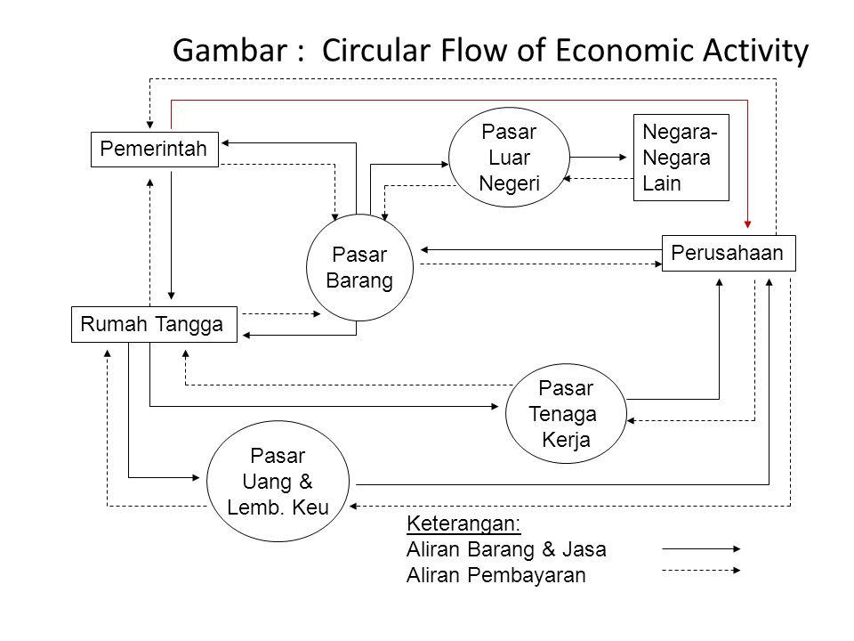 Gambar : Circular Flow of Economic Activity Pemerintah Rumah Tangga Perusahaan Negara- Negara Lain Pasar Barang Pasar Uang & Lemb.