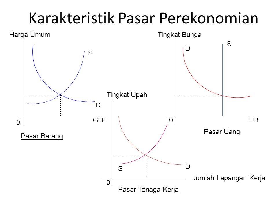 Karakteristik Pasar Perekonomian Pasar Barang Pasar Uang Pasar Tenaga Kerja 0 0 0 Harga Umum GDP Tingkat Upah Tingkat Bunga JUB S D S D S D Jumlah Lapangan Kerja