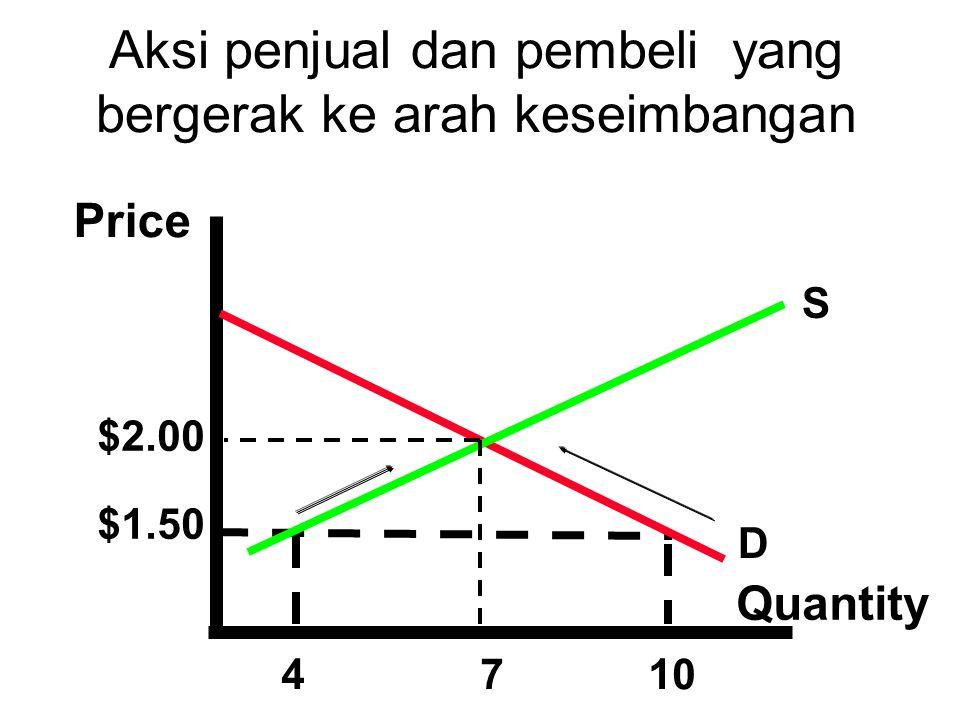 Price Quantity $2.00 $1.50 4710 S D Aksi penjual dan pembeli yang bergerak ke arah keseimbangan