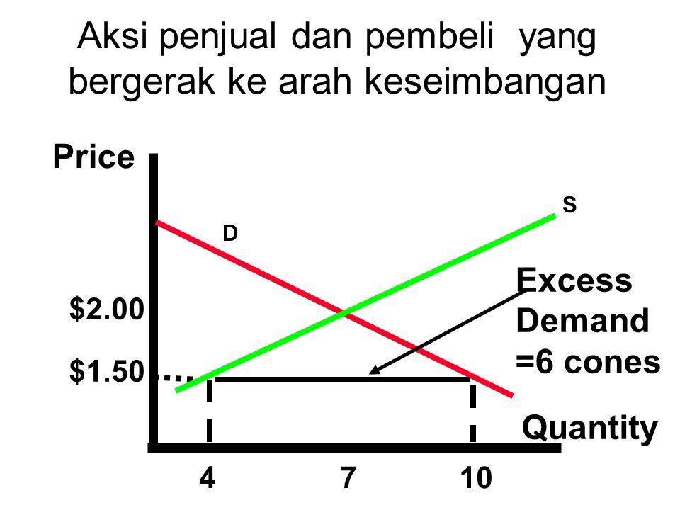 Price Quantity $2.00 $1.50 4710 Excess Demand =6 cones S D Aksi penjual dan pembeli yang bergerak ke arah keseimbangan