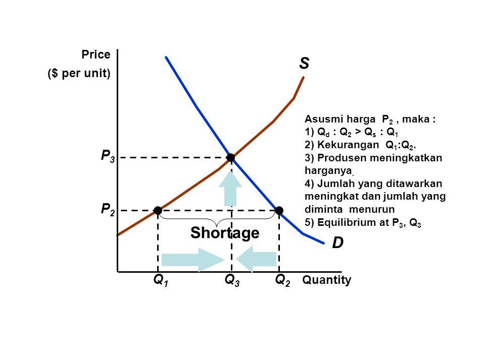 D S Q1Q1 Q2Q2 P2P2 Shortage Quantity Price ($ per unit) Asusmi harga P 2, maka : 1) Q d : Q 2 > Q s : Q 1 2) Kekurangan Q 1 :Q 2. 3) Produsen meningka
