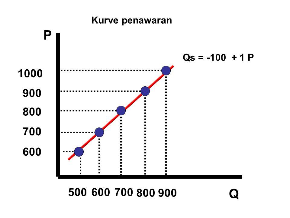 P Q 900 800 700 500600700 600 1000 Qs = -100 + 1 P 800900 Kurve penawaran