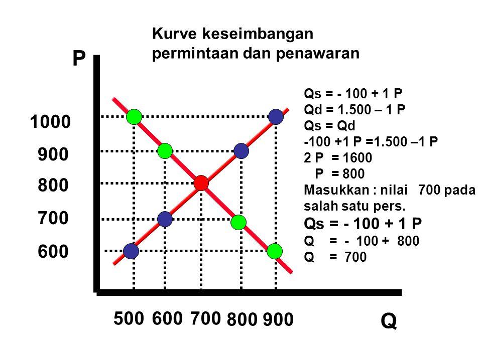P Q 900 800 700 500600700 600 1000 Qs = - 100 + 1 P Qd = 1.500 – 1 P Qs = Qd -100 +1 P =1.500 –1 P 2 P = 1600 P = 800 Masukkan : nilai 700 pada salah