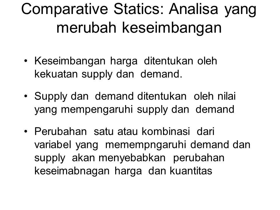 Comparative Statics: Analisa yang merubah keseimbangan Keseimbangan harga ditentukan oleh kekuatan supply dan demand. Supply dan demand ditentukan ole